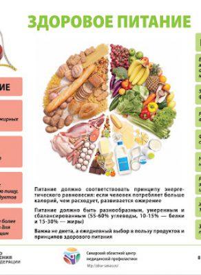 Памятка Здоровое питание