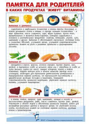 Памятка для родителей В каких продуктах живут витамины.