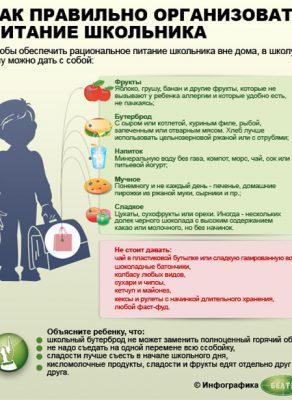Памятка для родителей Как правильно организовать питание школьника